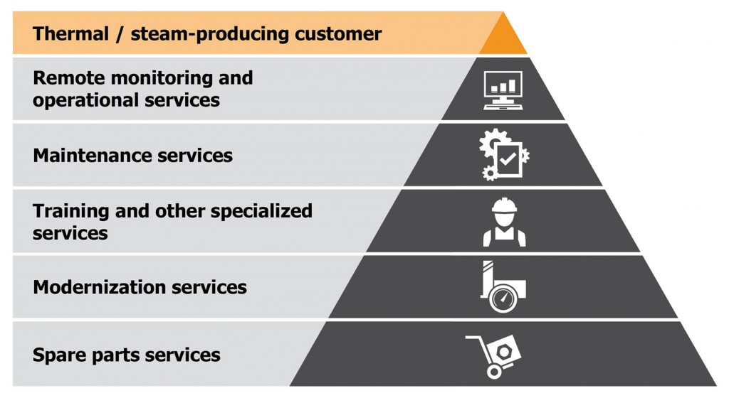 KPA Unicon service graph eng